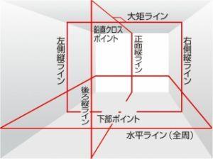レーザー墨出し器イメージ